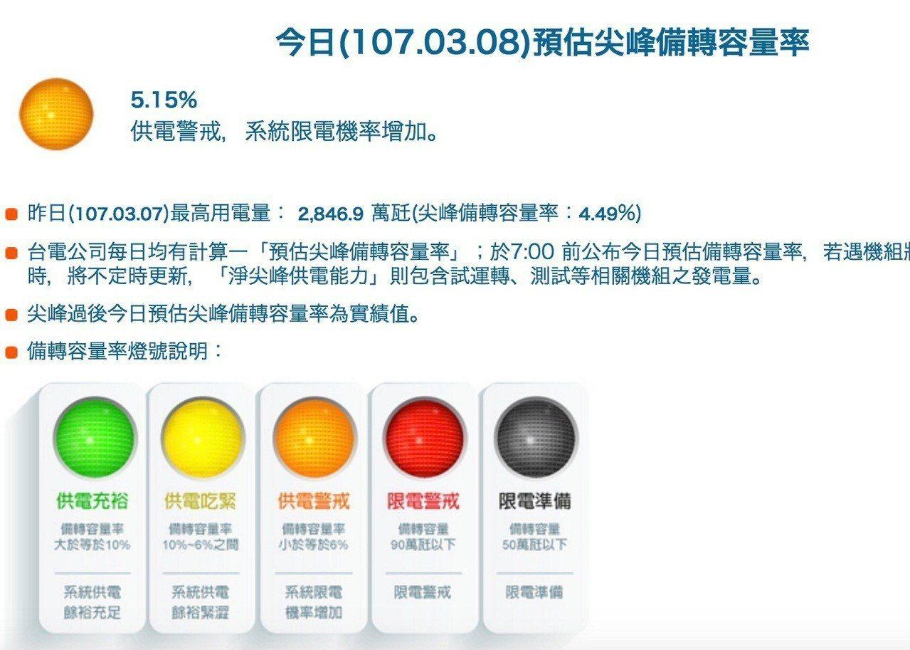 大林新一號機頻故障,這週供電警戒橘燈已亮三次。圖/翻攝官網