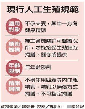 現行人工生殖規範 資料來源/國健署 製表/魏忻忻