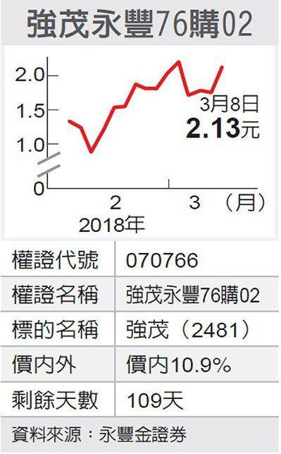 強茂永豐76購02 圖/經濟日報提供