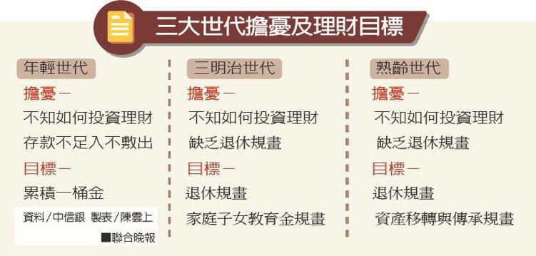 三大世代擔憂及理財目標資料/中信銀 製表/陳雲上
