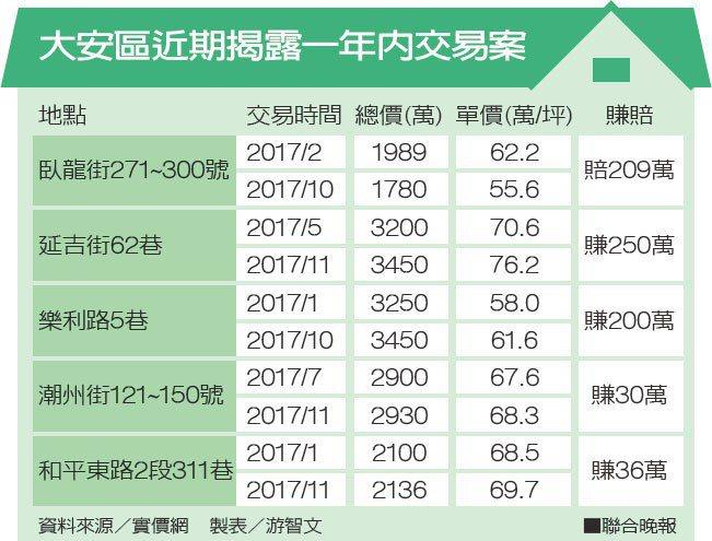 大安區近期揭露一年內交易案資料來源/實價網 製表/游智文