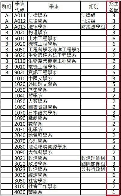圖片來源/ 國立臺灣大學學士班轉學考試