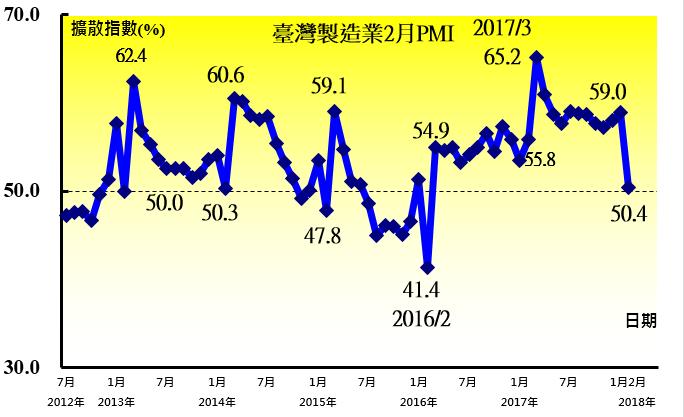 中經院今天發布2月台灣製造業採購經理人指數(PMI)為50.4%,較1月指數下跌...