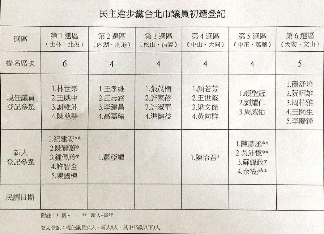 民進黨台北市議員初選35人搶27席提名。圖/民進黨台北市黨部提供