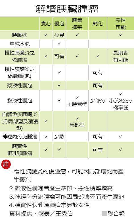 解讀胰臟腫瘤 製表/王秀伯