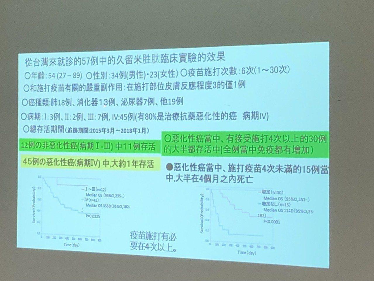 免疫細胞治療未必有效,但讓末期患者多一個治療選項(圖為日本的久留米大學癌症研究中...
