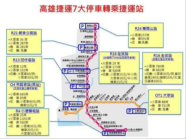 高雄捷運7大轉乘停車場。圖/高市交通局提供