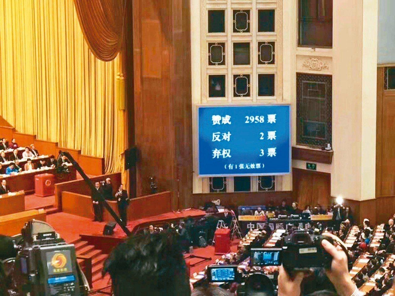 大陸全國人大昨以2958贊成票高票通過修憲案,取消國家主席任期制。 中央社