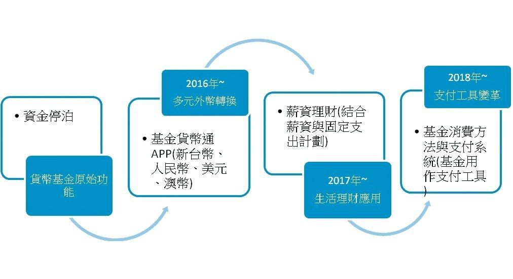 元大投信貨幣市場基金功能創新應用發展。 元大投信/提供