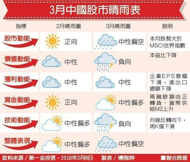 3月中國股市晴雨表資料來源/第一金投信 製表/楊雅婷