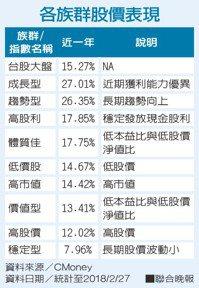 各族群股價表現資料來源/CMoney