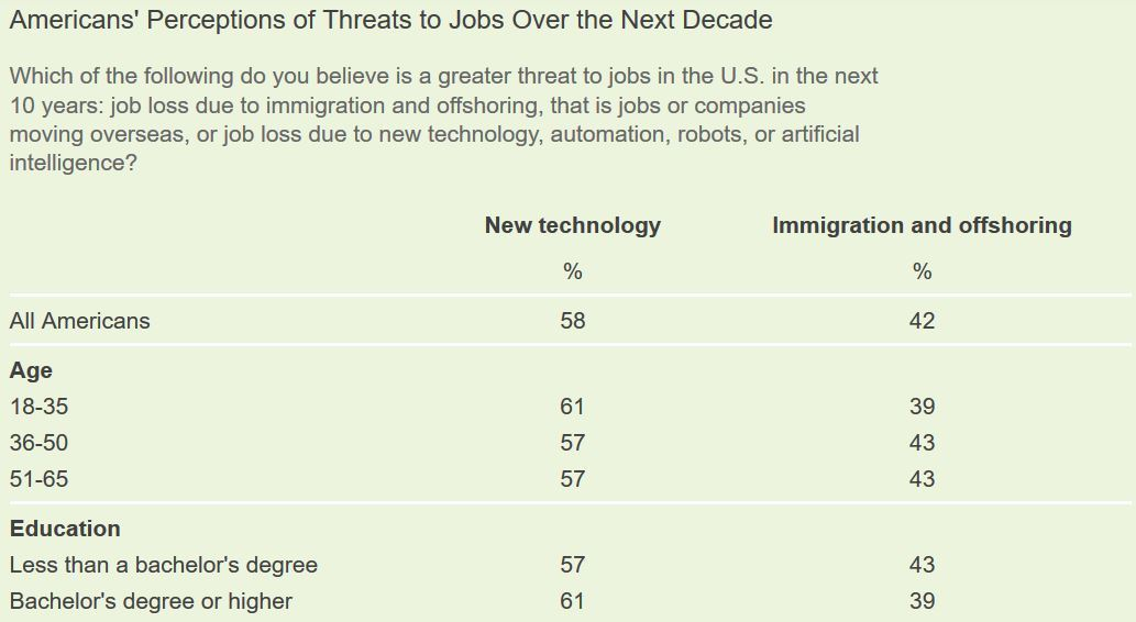 ▲ 73% 的美國人認為人工智慧會減少就業機會。(Source:Gallup)