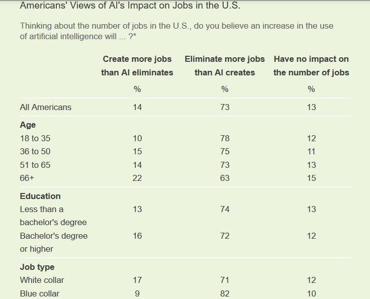 ▲ 58% 的美國人表示未來十年新科技比移民和外包更嚴重的威脅就業機會。(Sou...