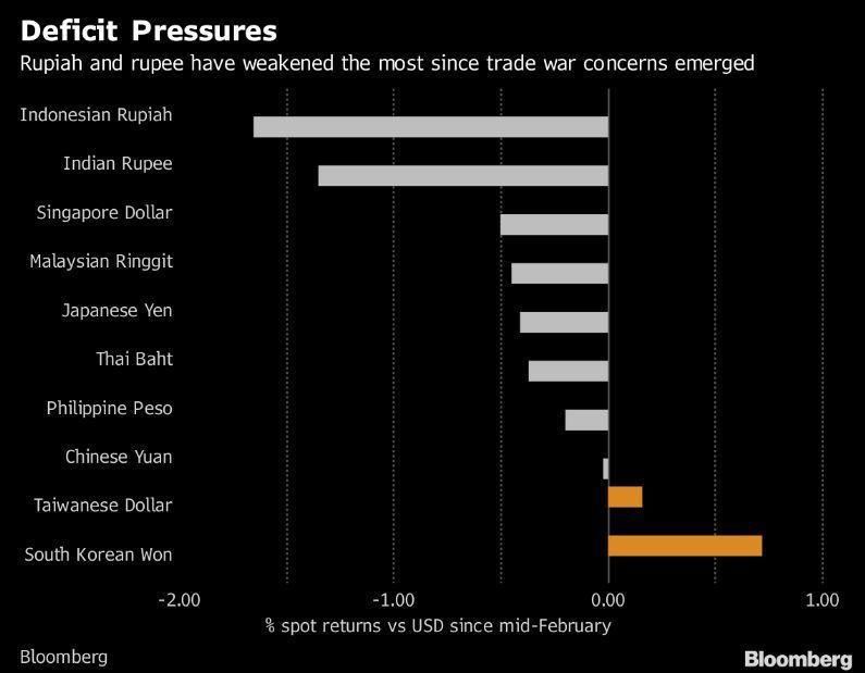 美國2月中引發貿易戰疑慮以來,印尼盾和印度盧比在亞洲貨幣貶值最重。彭博