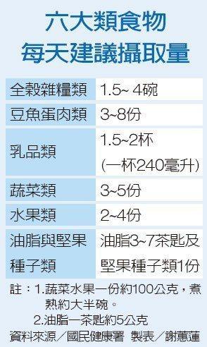 六大類食物每天建議攝取量資料來源/國民健康署 製表/謝蕙蓮