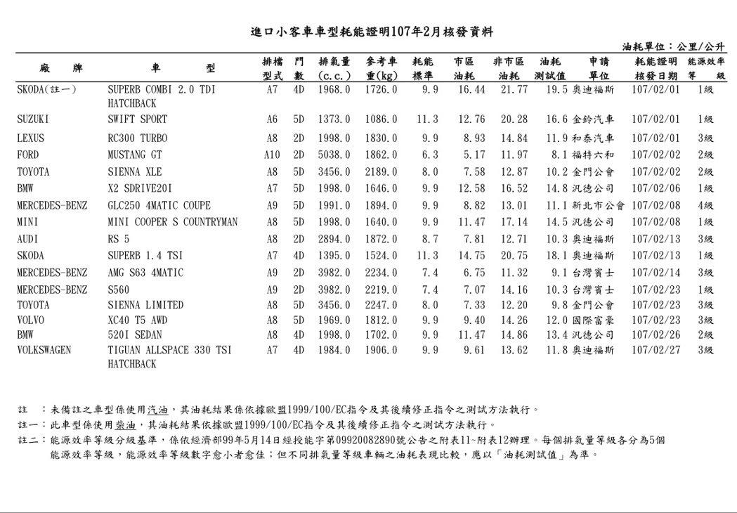 進口小客車車型耗能證明107年2月核發資料。