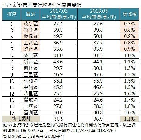 資料來源:屋比超省房屋比價平台