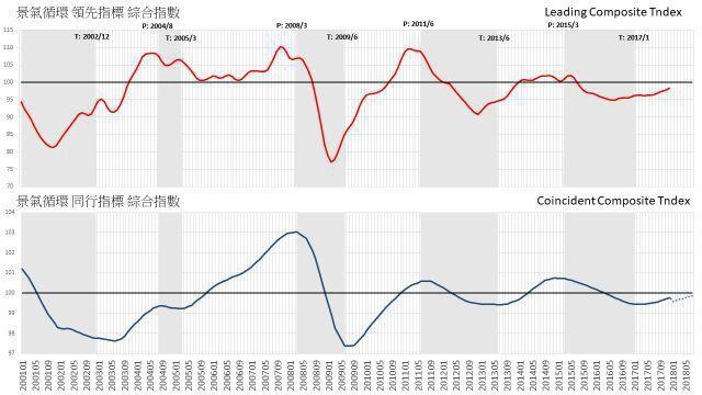 台灣商業服務業景氣循環指標綜合指數 資料來源:商業發展研究院景氣循環預測小組。