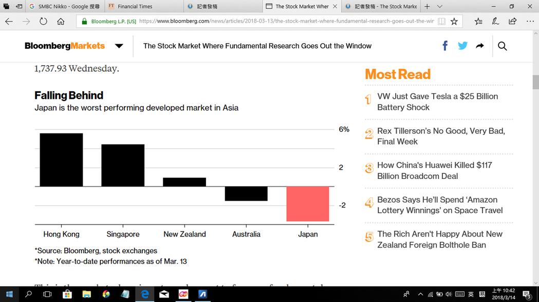 日本股市表現不如亞洲其他已開發市場(左起):香港、新加坡、紐西蘭、澳洲、...