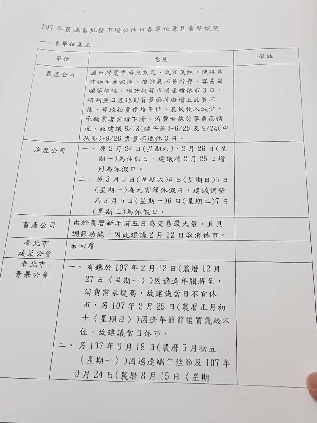 張麗善拿出7月6日的會議記錄證明,當天包括農產公司、畜產公司台北是青果公會、中華...