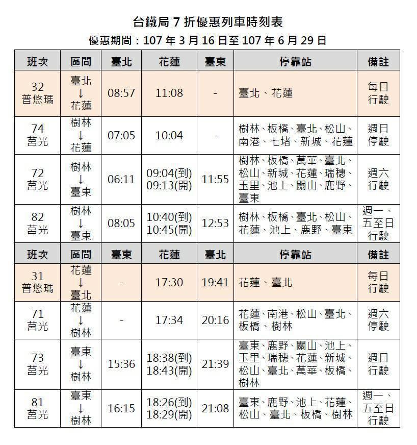 台鐵8列次7折優惠團體列車時刻表。圖/台鐵提供