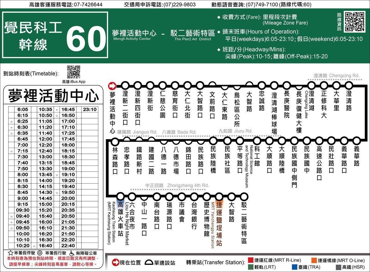 新的長條式公車路線圖。圖/高市交通局提供