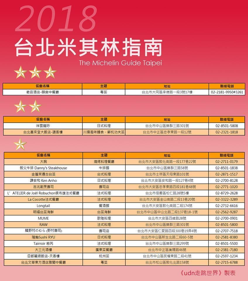 《台北米其林指南》名單。圖/報系製作