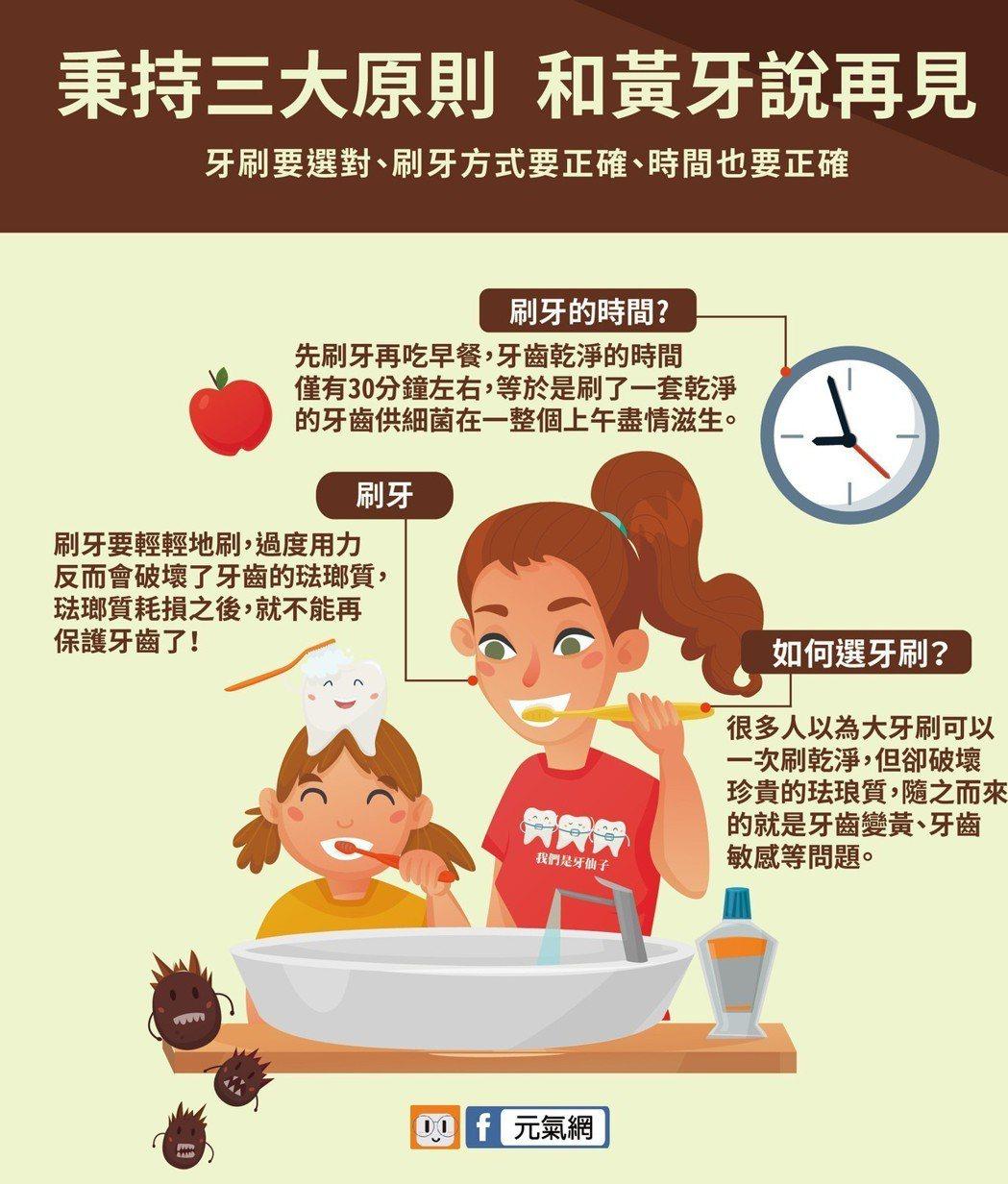 牙刷要選對、刷牙方式要正確、時間也要正確。 製圖/黃琬淑