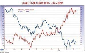 美國十年期公債殖利率vs,美元指數