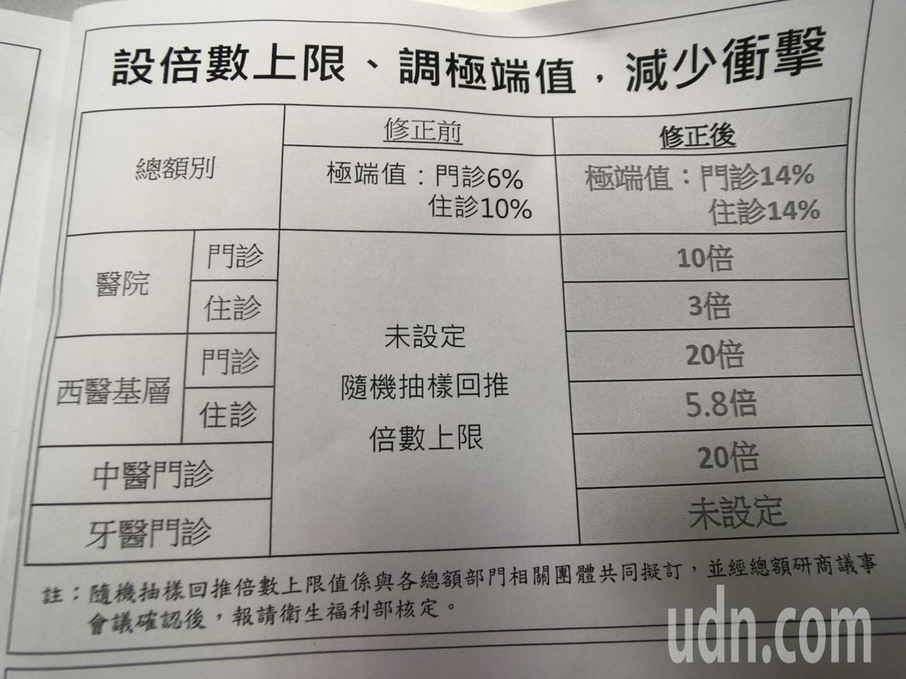 健保署制定抽樣核刪回推倍數上限。記者劉嘉韻/攝影