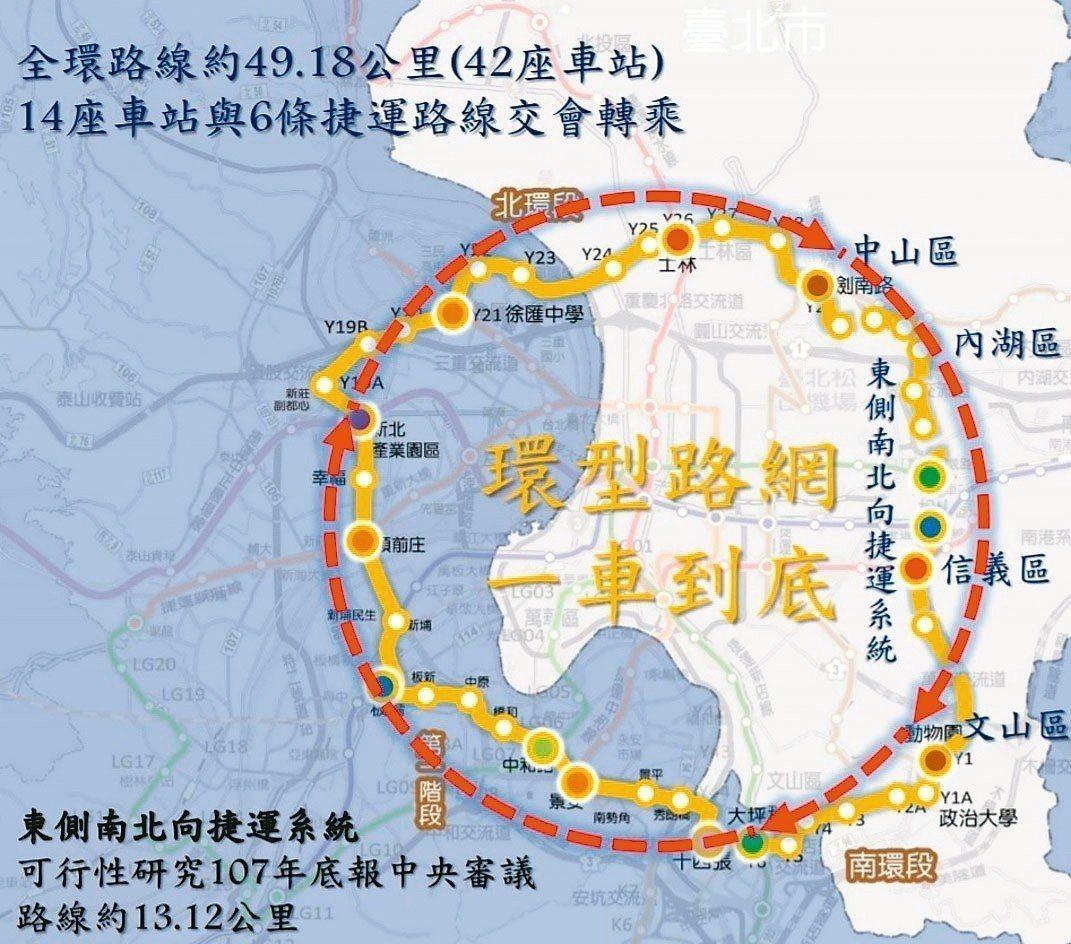 台北市副市長林欽榮昨宣布未來C字型環狀線將以東側南北向捷運「一車到底」連結,形成...