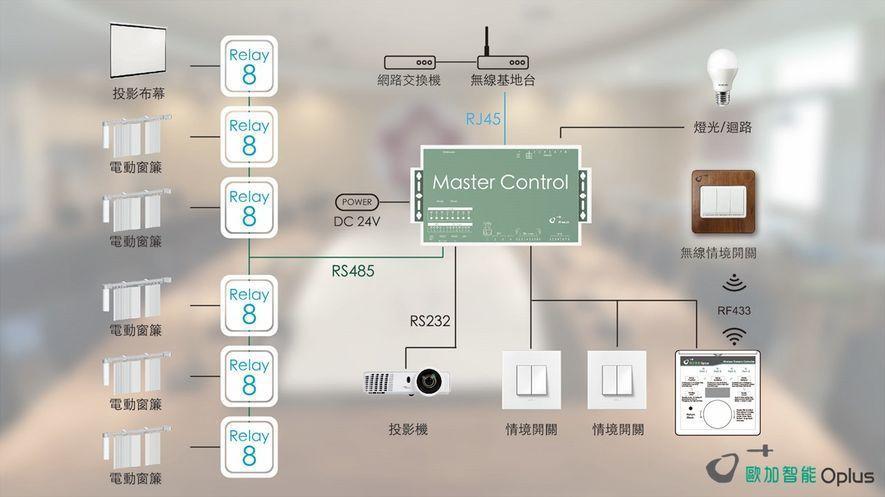 (圖)運用在大學會議室中的智能系統E-BOX裝置圖