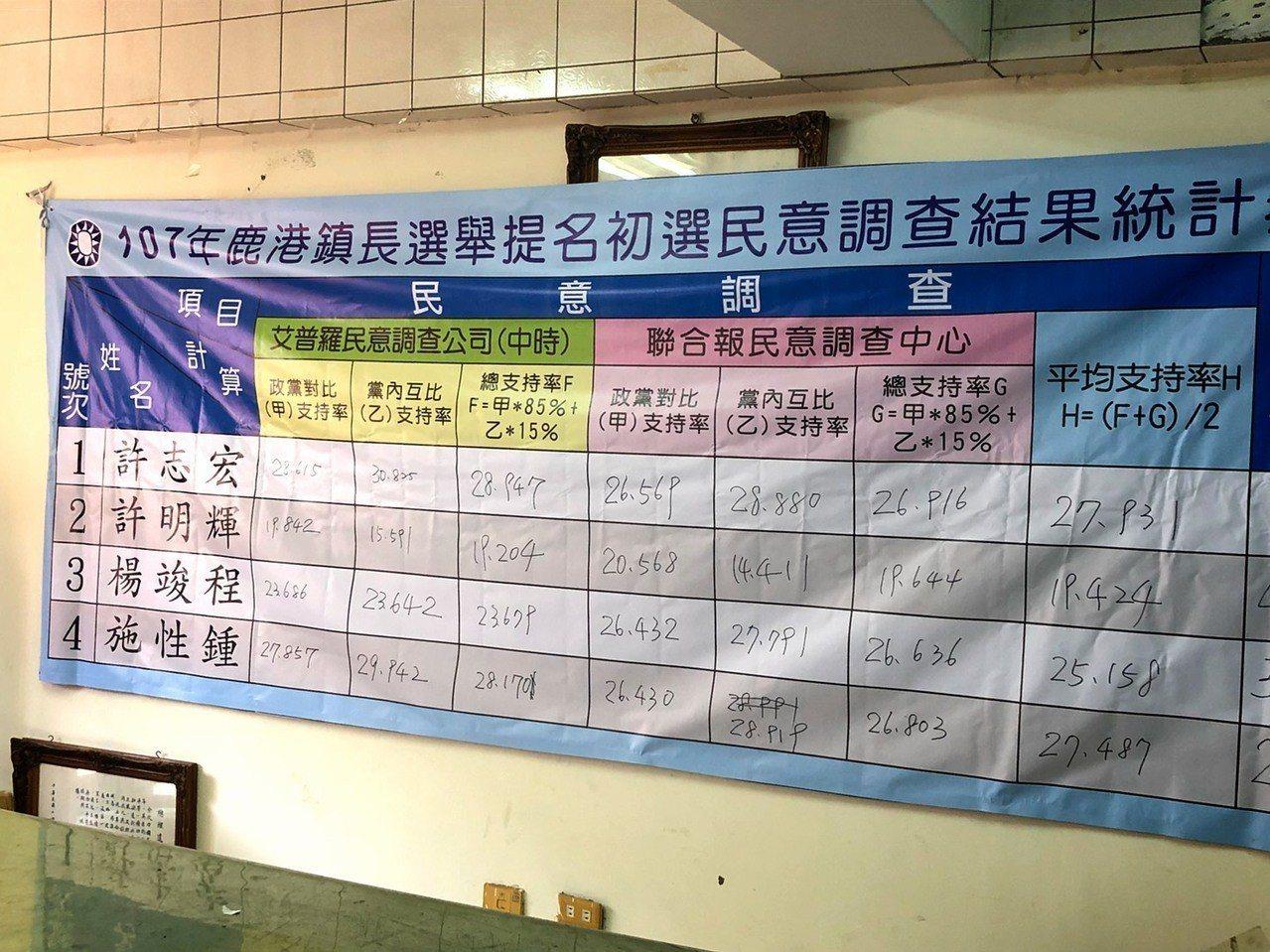國民黨鹿港鎮長黨內初選今天在國民黨鹿港區黨部公布民調結果。記者林敬家/攝影