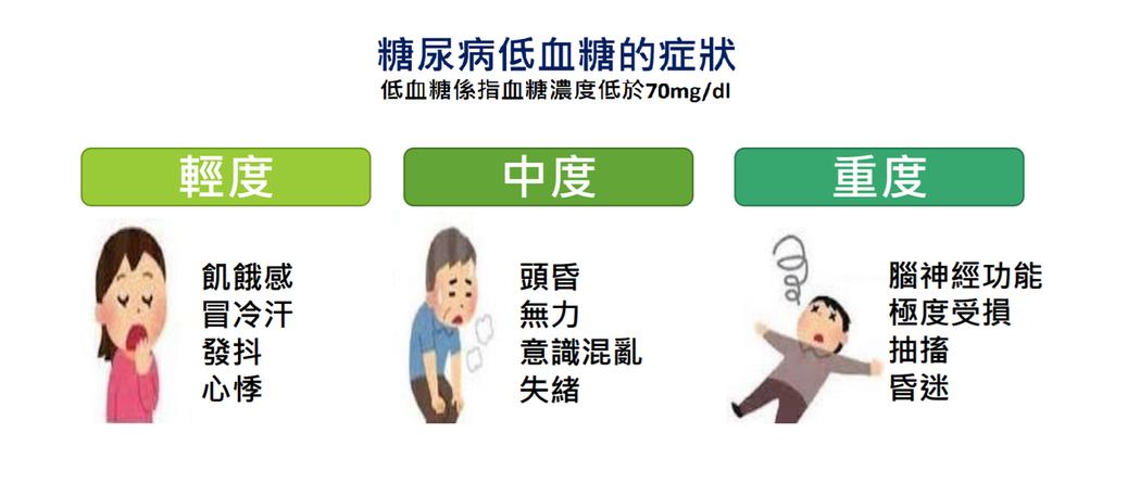 糖尿病患低血糖常見症狀。圖/翻攝自中華民國內分泌暨糖尿病學會簡報