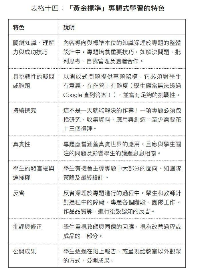 表格十四 黃金標準專題式學習  圖/親子天下出版授權提供