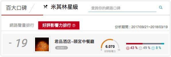 米其林三星頤宮中餐廳位居好評影響力排行第19名。image_source-百大口...