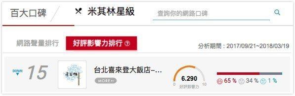 米其林三星頤宮中餐廳位居好評影響力排行第15名。image_source-百大口...