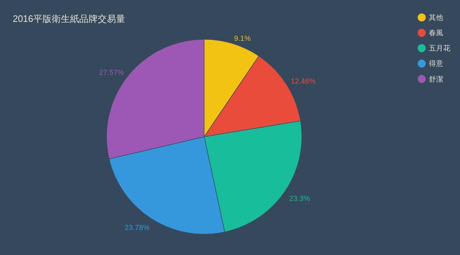 表4:2016平版衛生紙品牌交易量。 製圖/鳴人堂,資料來源/角度數據
