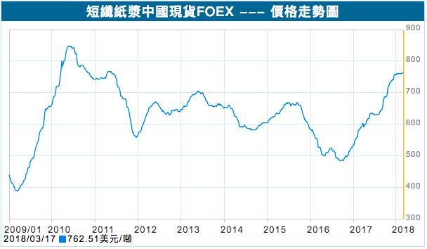 表1:短纖紙漿中國現貨價格走勢。 圖/取自富邦證券