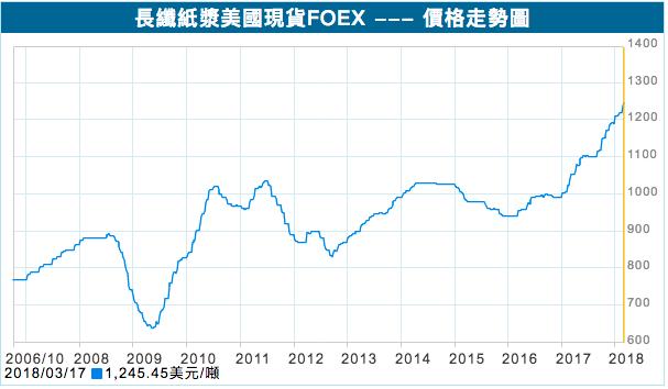 表2:長纖紙漿美國現貨價格走勢。 圖/取自富邦證券
