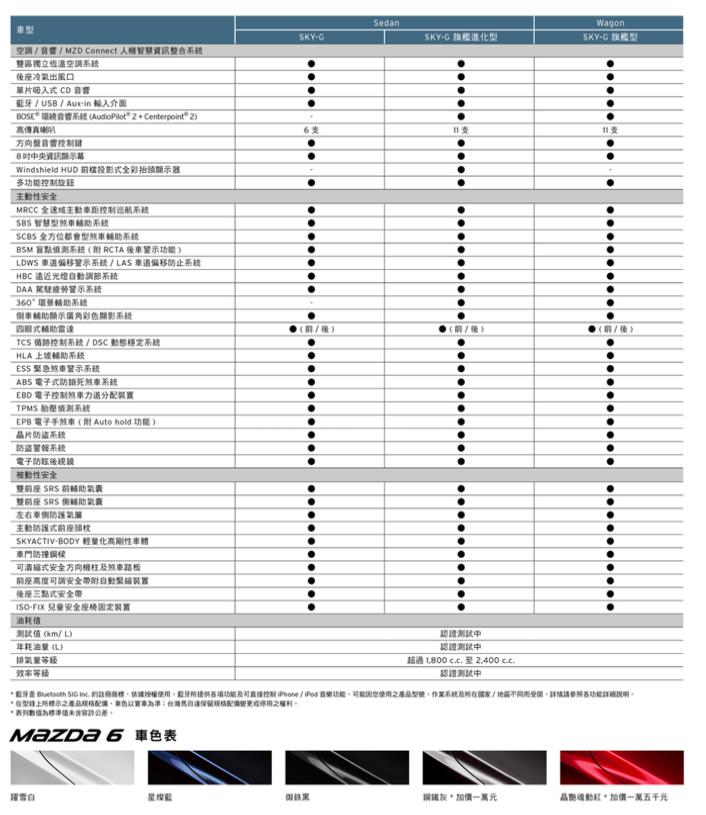 Taiwan Mazda 提供