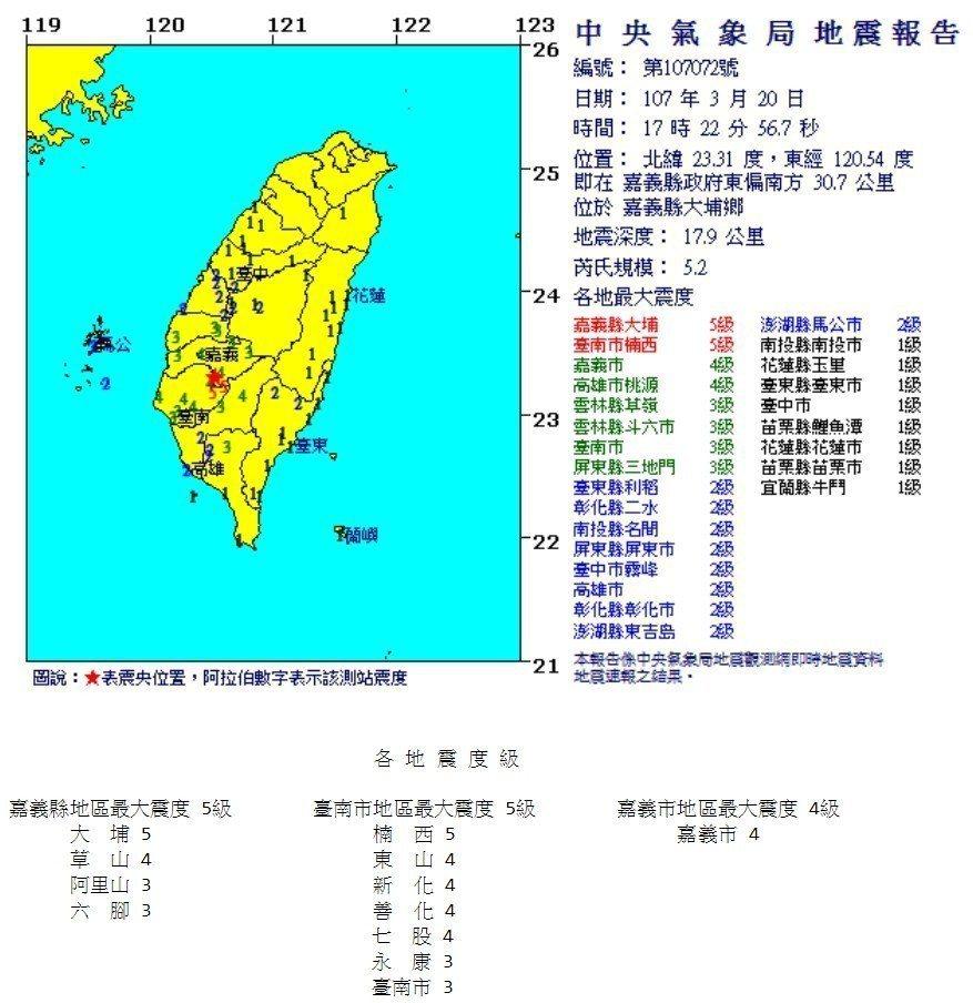 氣象局通報,今天下午5點22分的這場地震,震央在嘉義大埔,規模5.2,台南楠西5...