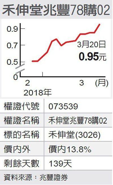 禾伸堂兆豐78購02 圖/經濟日報提供