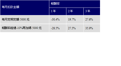 2007年台股自高點定期定額報酬表現。 資料來源:彭博資訊,定期定額統計期間20...