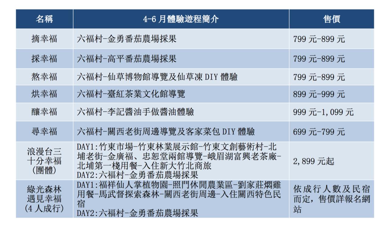 4至6月深度旅遊路線表。資料來源/新竹縣政府