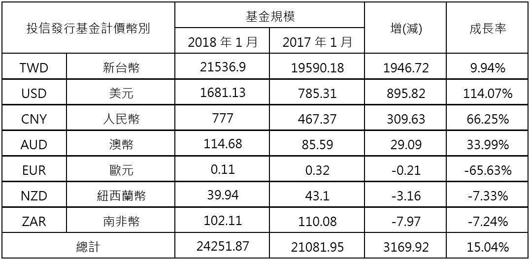 資料來源:投信投顧公會,基金規模及增(減)金額單位為新台幣。資料日期:2...