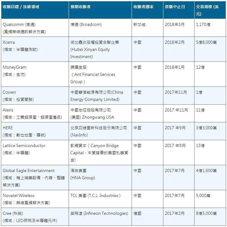 表1. 川普就任以來所禁止的10件外商併購美國本土廠商案列表 (資料來源:Blo...