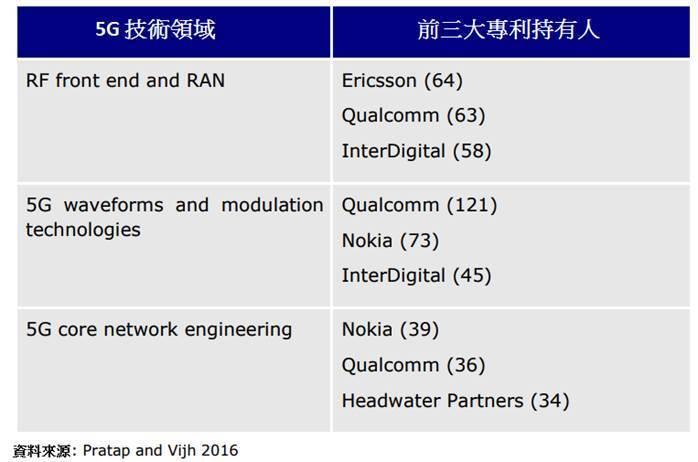 圖1. 5G技術前三大專利權人 (圖片來源:European Leadersh...