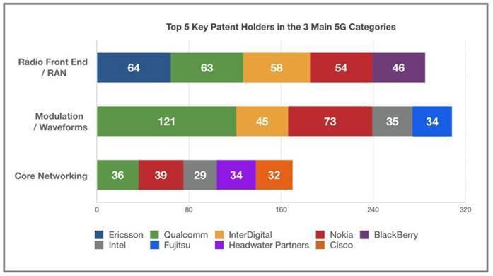 圖2. 5G三大技術領域中前五大專利權人 (資料來源:chart © Telec...