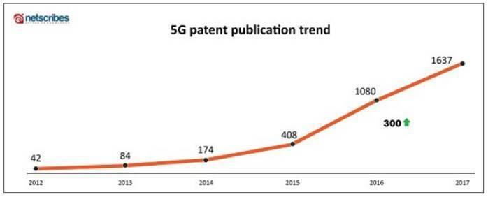 圖3. 5G專利公開數 (2012~2017) (資料來源:Top compan...